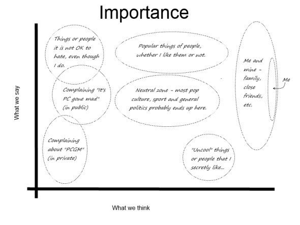 A graph comparing what we think is important, against what we say is important.  Not scientifically tested.
